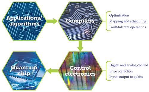 A systems perspective of quantum computing: Physics Today